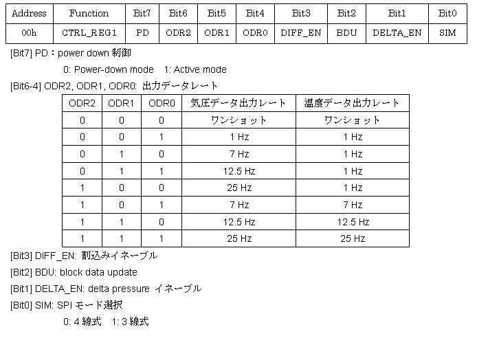 LPS331AP-Control-reg1