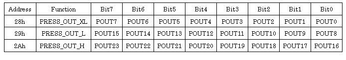 LPS331AP-PressData-reg