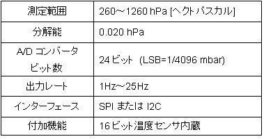 LPS331AP-Spec